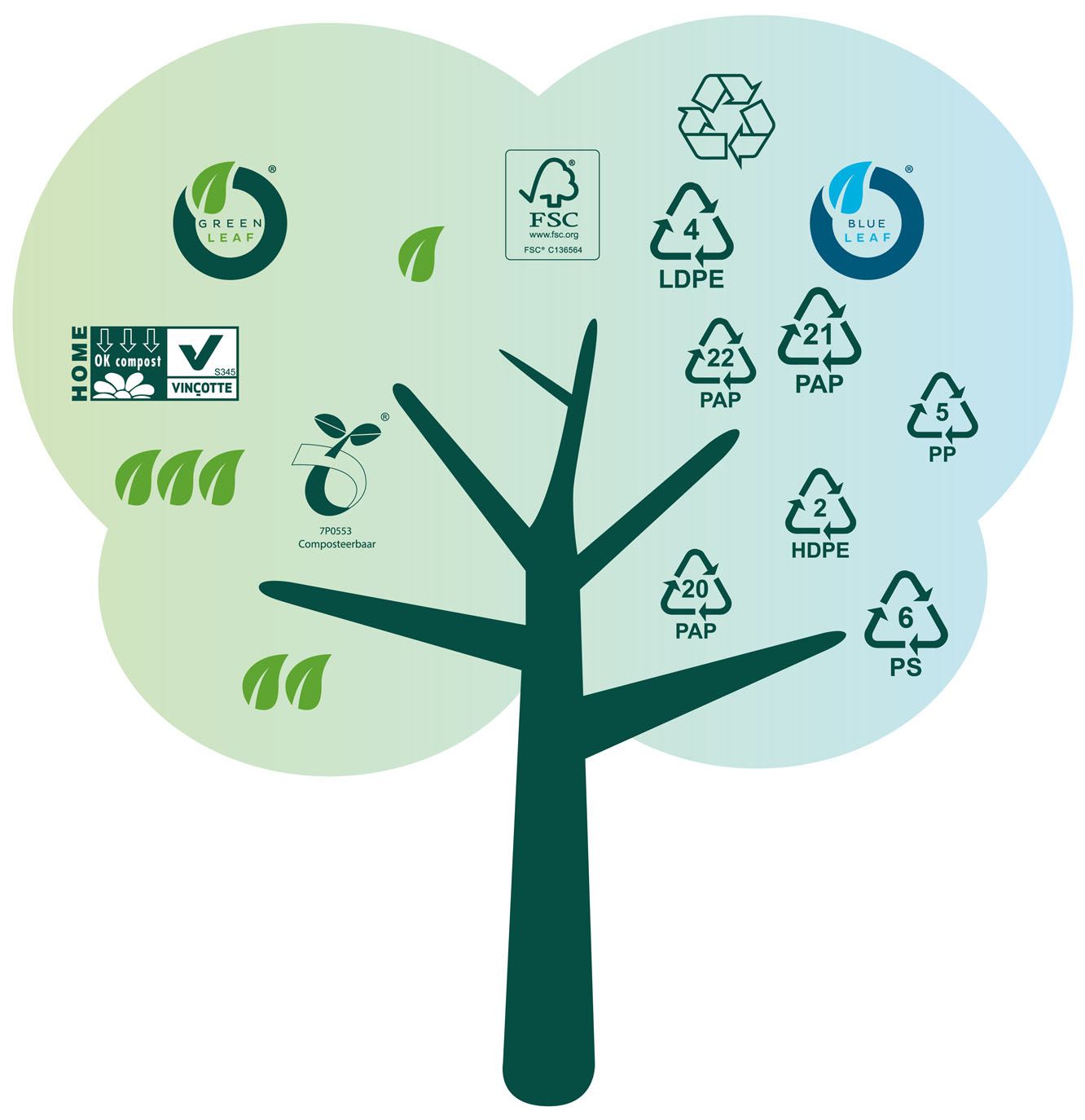 Sustainability Tree